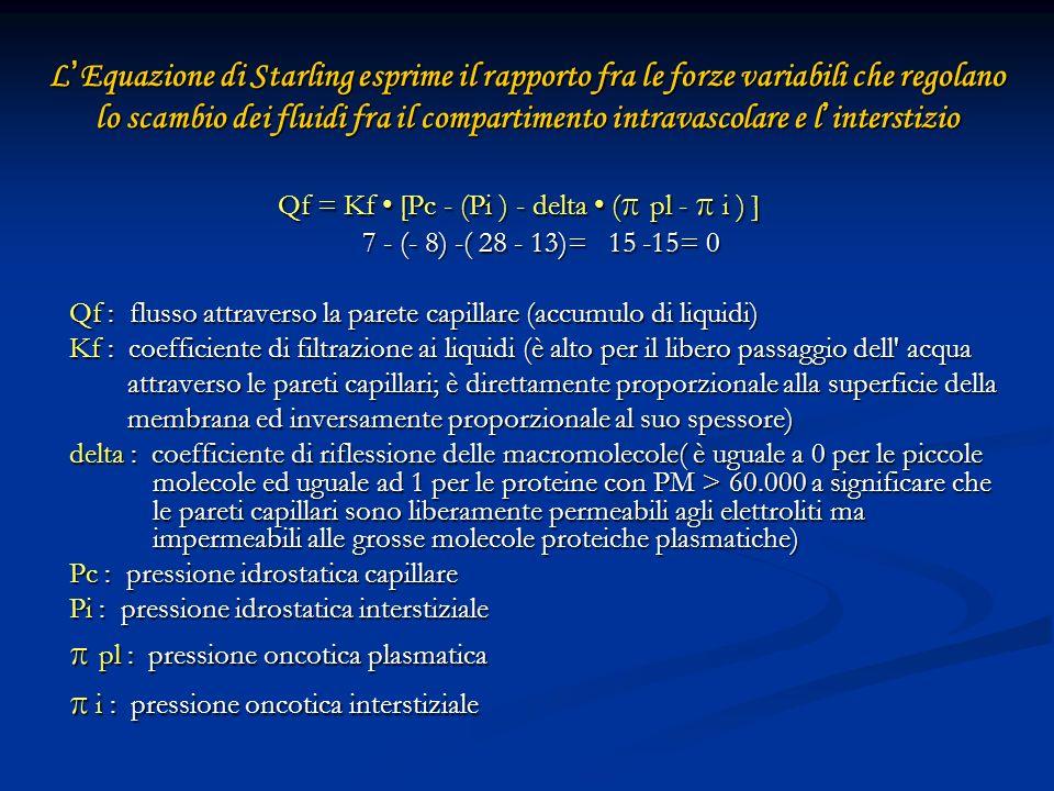 Qf = Kf • [Pc - (Pi ) - delta • (π pl - π i ) ]